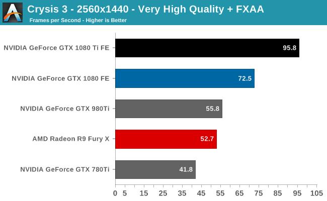 Crysis 3 - 2560x1440 - Very High Quality + FXAA