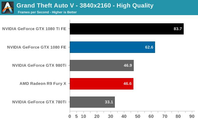 Grand Theft Auto V - 3840x2160 - High Quality