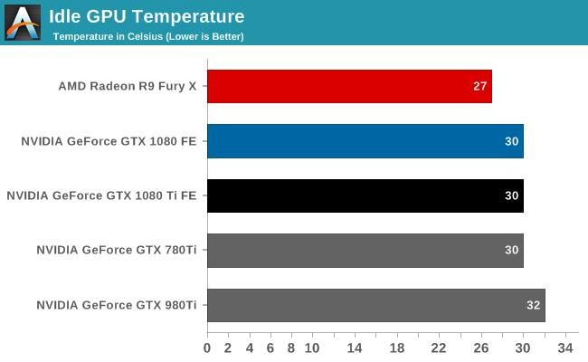Power, Temperature, & Noise - The NVIDIA GeForce GTX 1080 Ti