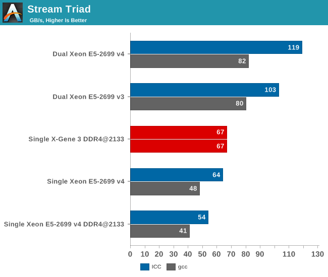 Stream Triad