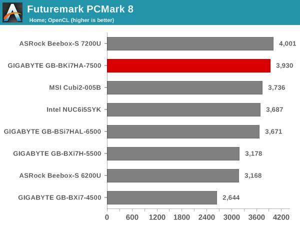 Futuremark PCMark 8 - Home OpenCL