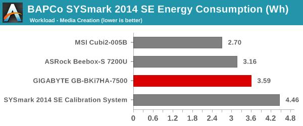 SYSmark 2014 SE - Energy Consumption - Media Creation