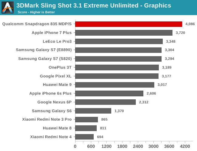 3DMark Sling Shot 3.1 Extreme Unlimited - Graphics
