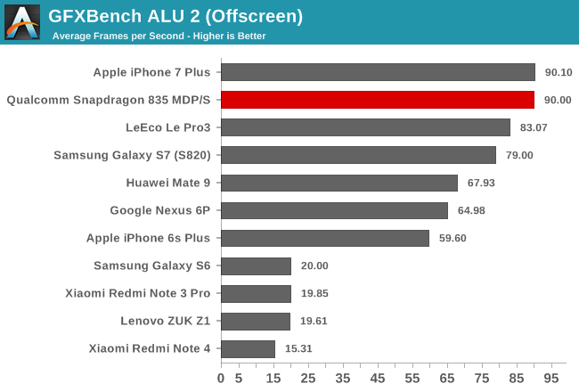 GFXBench ALU 2 (Offscreen)
