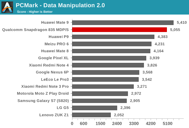 PCMark - Data Manipulation 2.0