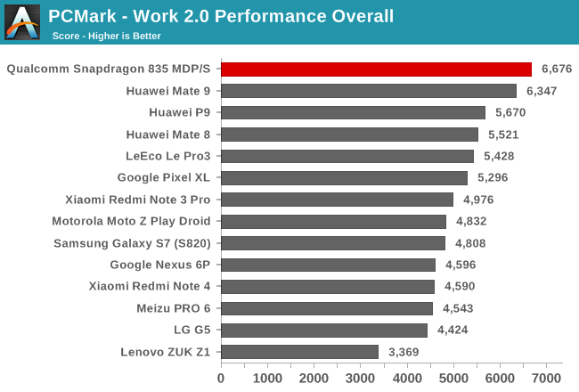 PCMark - Work 2.0 Performance Overall