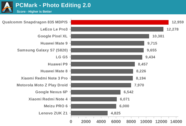 PCMark - Photo Editing 2.0
