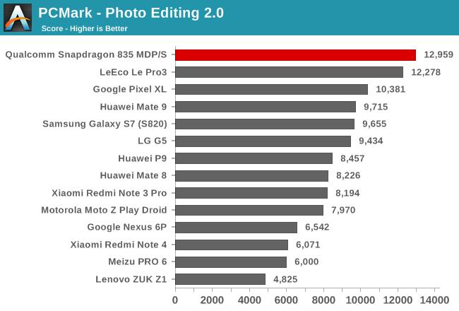 PCMark - Photo Editing 2.0