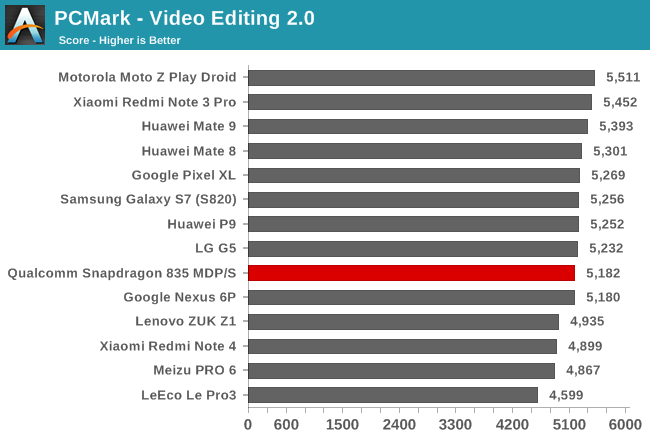 PCMark - Video Editing 2.0
