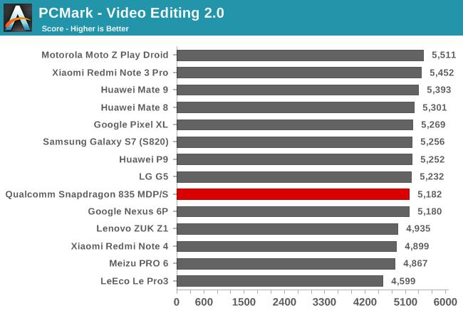 PCMark - Video Editing 2.0