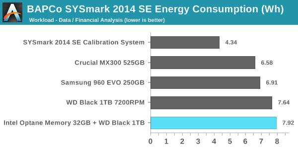 SYSmark 2014 SE - Energy Consumption - Data / Financial Analysis