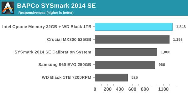 SYSmark 2014 SE - Responsiveness