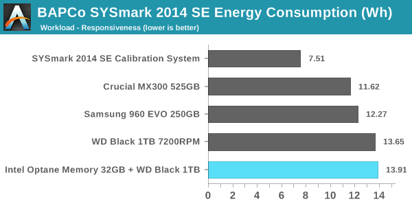 SYSmark 2014 SE - Energy Consumption - Responsiveness