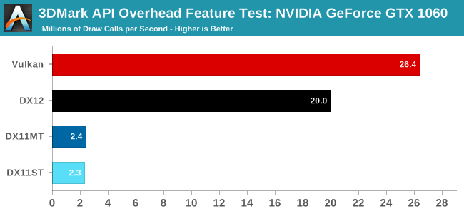 Quick Look: Comparing Vulkan & DX12 API Overhead on 3DMark