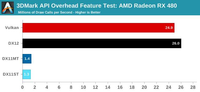3DMark API Overhead Feature Test: AMD Radeon RX 480