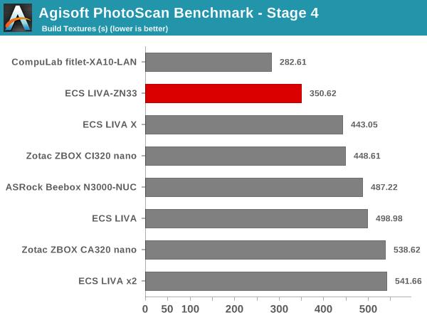 Agisoft PhotoScan Benchmark - Stage 4