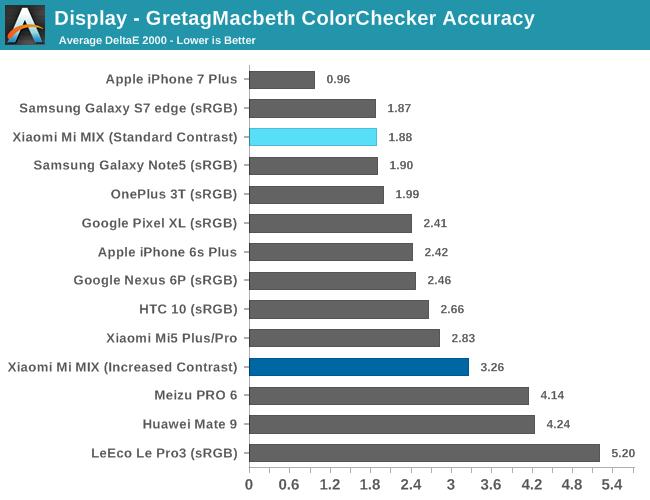 Display - GretagMacbeth ColorChecker Accuracy