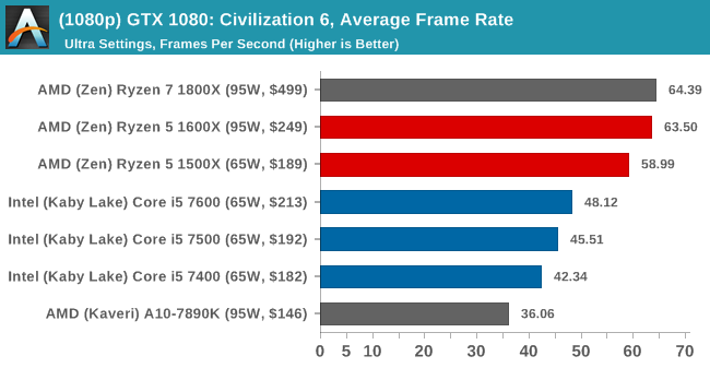 (1080p) GTX 1080: Civilization 6, Average Frame Rate