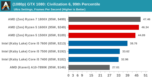 (1080p) GTX 1080: Civilization 6, 99th Percentile