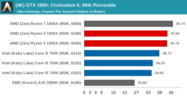 (4K) GTX 1080: Civilization 6, 99th Percentile