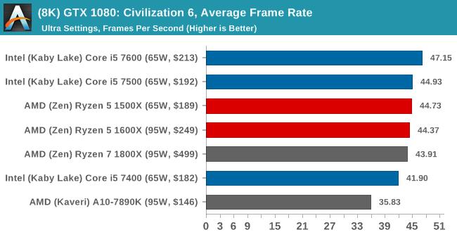(8K) GTX 1080: Civilization 6, Average Frame Rate