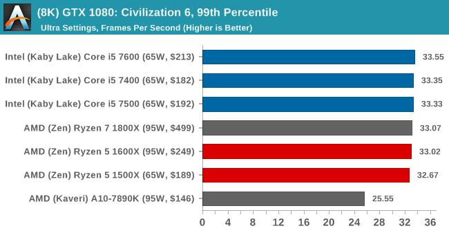 (8K) GTX 1080: Civilization 6, 99th Percentile