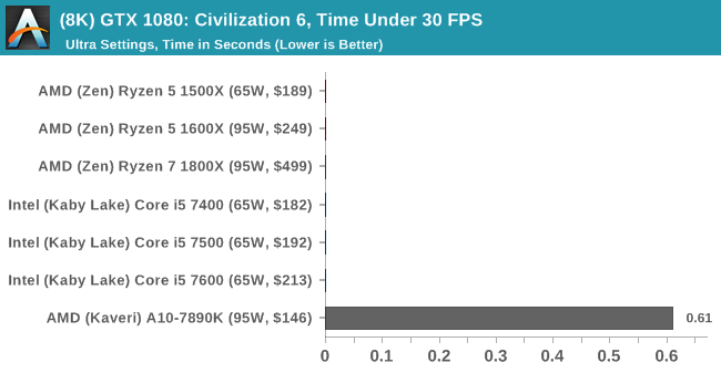(8K) GTX 1080: Civilization 6, Time Under 30 FPS