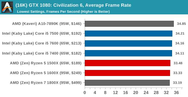 (16K) GTX 1080: Civilization 6, Average Frame Rate
