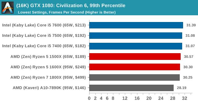 (16K) GTX 1080: Civilization 6, 99th Percentile