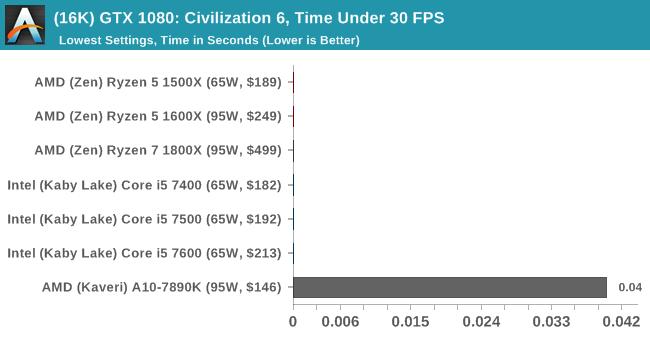 (16K) GTX 1080: Civilization 6, Time Under 30 FPS