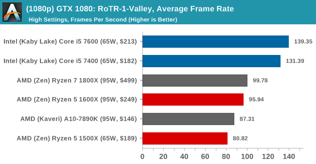 (1080p) GTX 1080: RoTR-1-Valley, Average Frame Rate