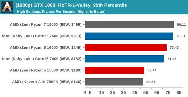 (1080p) GTX 1080: RoTR-1-Valley, 99th Percentile