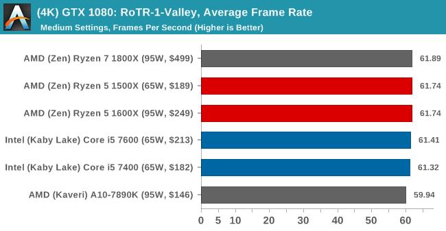 (4K) GTX 1080: RoTR-1-Valley, Average Frame Rate