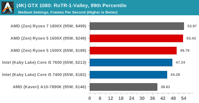 (4K) GTX 1080: RoTR-1-Valley, 99th Percentile