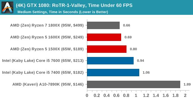 (4K) GTX 1080: RoTR-1-Valley, Time Under 60 FPS