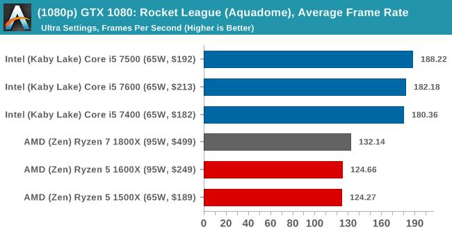 (1080p) GTX 1080: Rocket League, Average Frame Rate