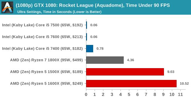 (1080p) GTX 1080: Rocket League, Time Under 90 FPS