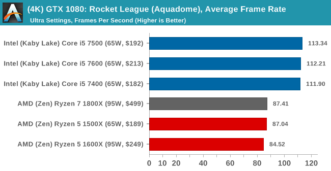 (4K) GTX 1080: Rocket League, Average Frame Rate