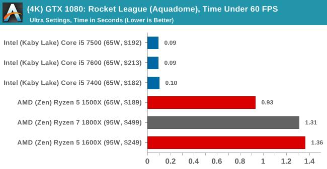(4K) GTX 1080: Rocket League, Time Under 60 FPS