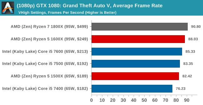 (1080p) GTX 1080: Grand Theft Auto V, Average Frame Rate