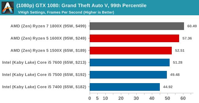 (1080p) GTX 1080: Grand Theft Auto V, 99th Percentile