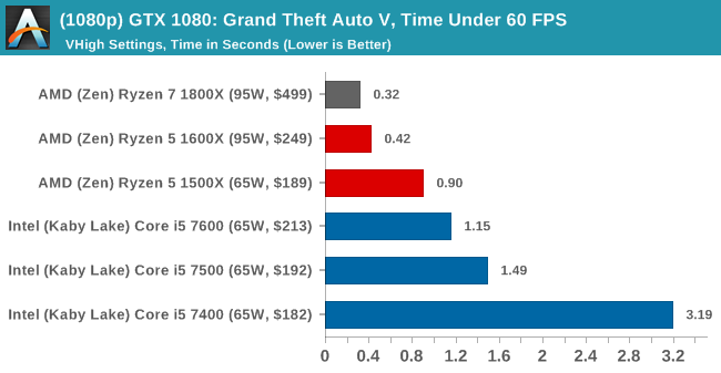 (1080p) GTX 1080: Grand Theft Auto V, Time Under 60 FPS
