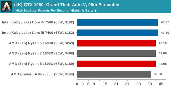 (4K) GTX 1080: Grand Theft Auto V, 99th Percentile