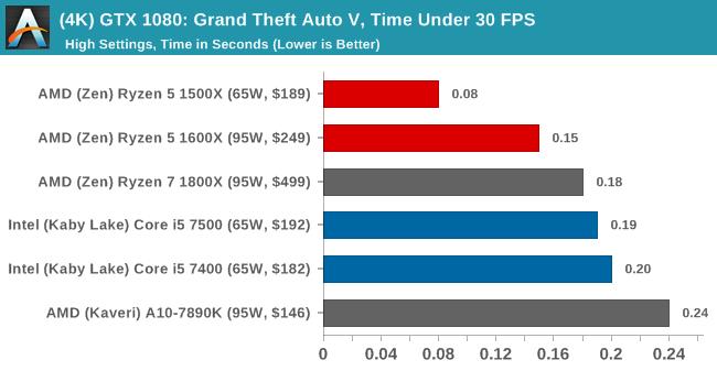 (4K) GTX 1080: Grand Theft Auto V, Time Under 30 FPS