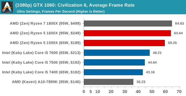 (1080p) GTX 1060: Civilization 6, Average Frame Rate