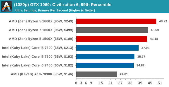 (1080p) GTX 1060: Civilization 6, 99th Percentile