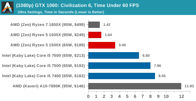 (1080p) GTX 1060: Civilization 6, Time Under 60 FPS