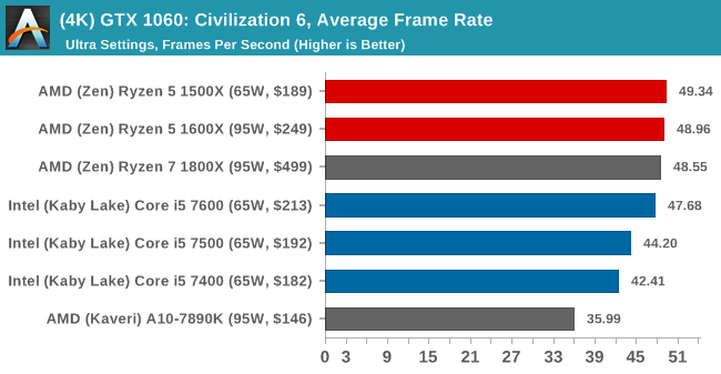 (4K) GTX 1060: Civilization 6, Average Frame Rate