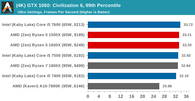 (4K) GTX 1060: Civilization 6, 99th Percentile