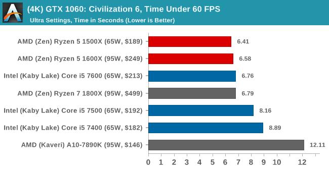 (4K) GTX 1060: Civilization 6, Time Under 60 FPS